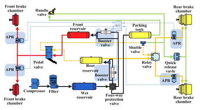The Intelligence Braking And The Pneumatic Automatic Braking System