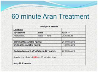 Aflatoxin Natural Treatment