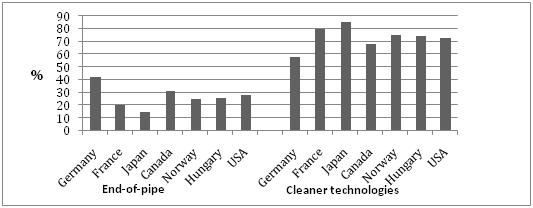 cleaner development mechanism