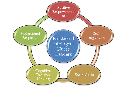 emotional intelligence and nursing Emotional intelligence (ei) and nursing leadership styles among nurse managers brenda tyczkowski, dnp, rn  emotional intelligence (ei) is a related concept to resiliency and is another noteworthy predictor  emotional intelligence and nursing leadership styles 173 bar-on eq-i survey tool to test ei this rein.