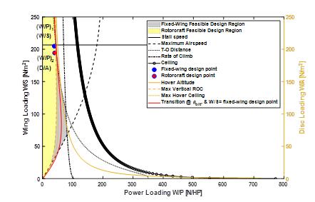 Design methodology for hybrid (VTOL + Fixed Wing) unmanned