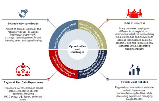 Technology and business trends in regenerative medicine - MedCrave