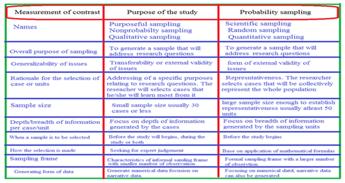 Purposeful sampling and case selection overview of strategies and options