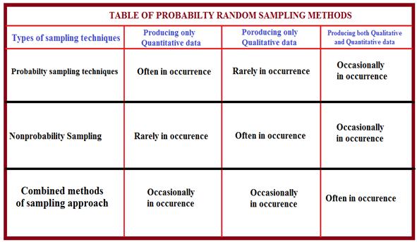 combination of probability random sampling method with non