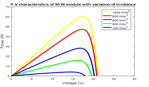 Modeling of a photovoltaic array in MATLAB simulink and