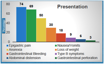 Primary Gastric Low-Grade Malt Lymphoma: Evaluation of Clinical and