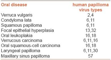 Squamous vs papilloma