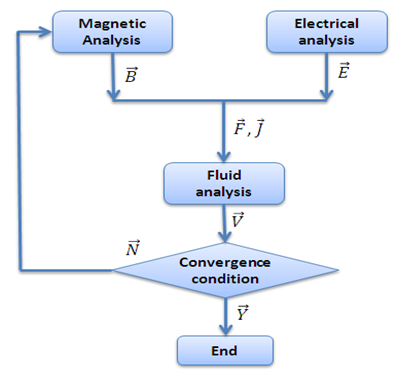 Fluctuation in blood velocity under applied electromagnetic pulse