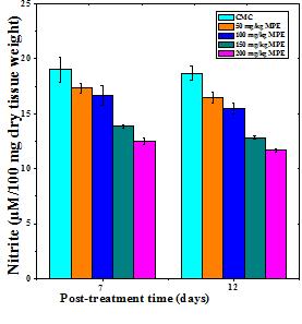 Mimosa pudica (Lajwanti)Accelerates Repair and Regeneration