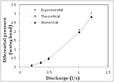 Experimental and numerical simulation as a calibration