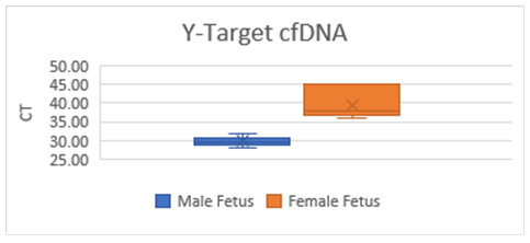 Accurate fetal sex determination from maternal blood at 8