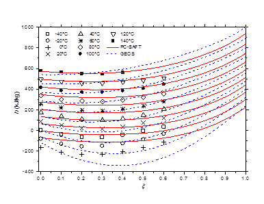 Modeling of the thermodynamic properties of the methylamine