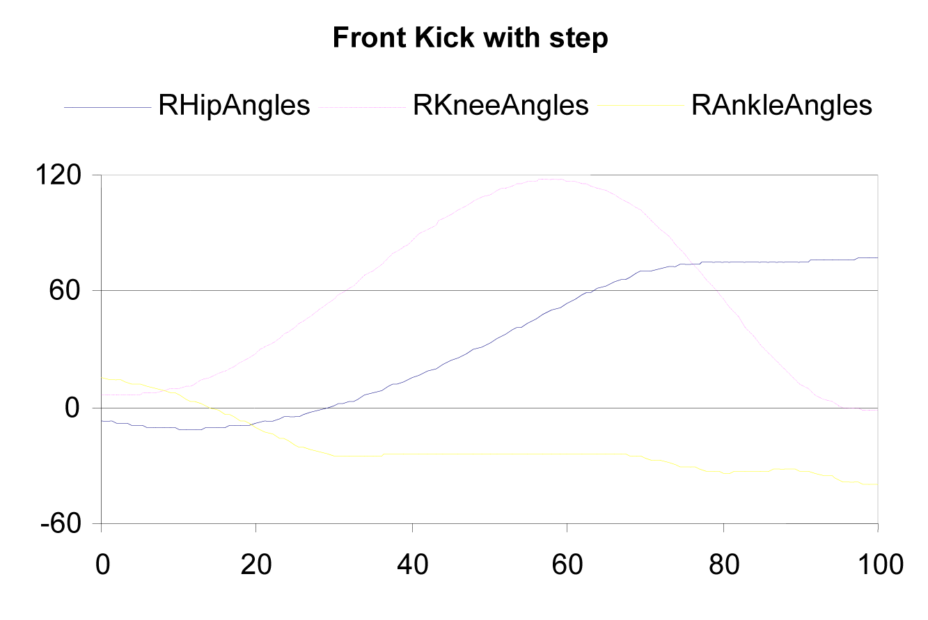 The kicking process in tae kwon do: a biomechanical analysis