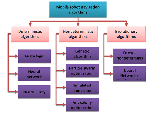 algorithm for robot navigation without collisions Research background collision safety must be ensured during human-robot cooperative tasks to minimize cost, robots must be able to detect collisions without using any additional sensors.