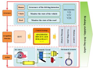 The intelligence braking and the pneumatic automatic braking system