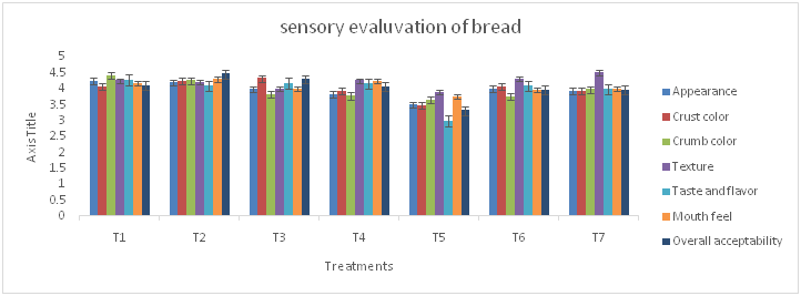 Physicochemical and sensory qualities of bread fortified