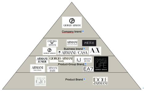 2650b2dd5f83 Giorgio Armani s empire - Giorgio Armani the  master  of luxury
