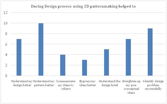 A case study of 2D/3D CAD virtual prototype simulation
