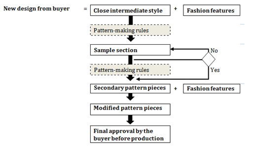 Various Approaches In Pattern Making For Garment Sector Medcrave Online