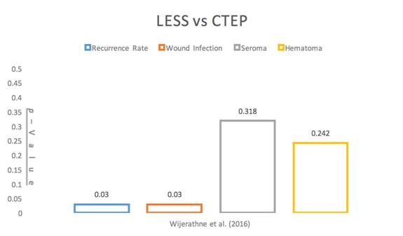 Comparison between laparoendoscopic single-site surgery and