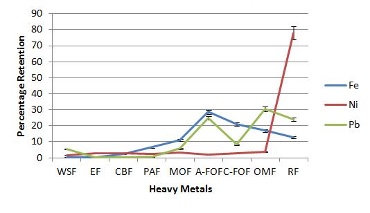 Soil organic matter: application for heavy metal source